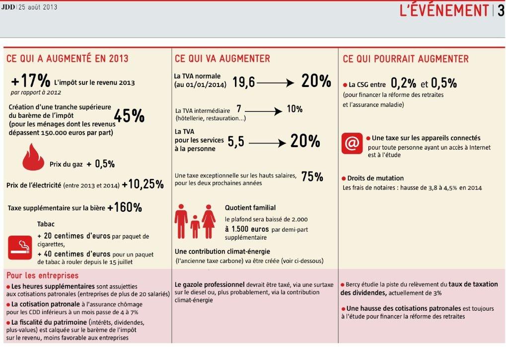 augementation-fiscale-gouvernement-ayrault dans 1 - Informations Finances