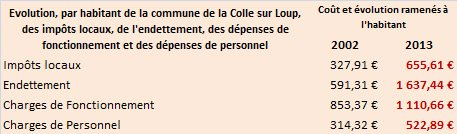 Evolution des chiffres clés de la Commune de la Colle-sur-Loup (années 2002 à 2013) dans 1 - Informations Finances evolution-par-habitant1